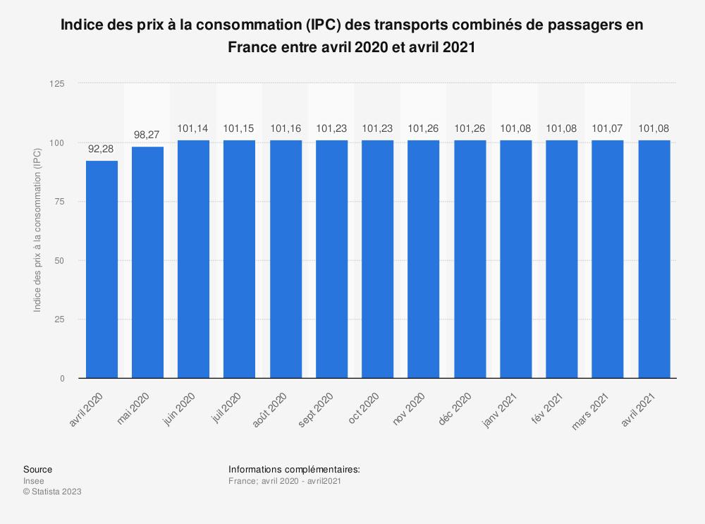 Statistique: Indice des prix à la consommation (IPC) des transports combinés de passagers en France entre août 2019 et août 2020 | Statista