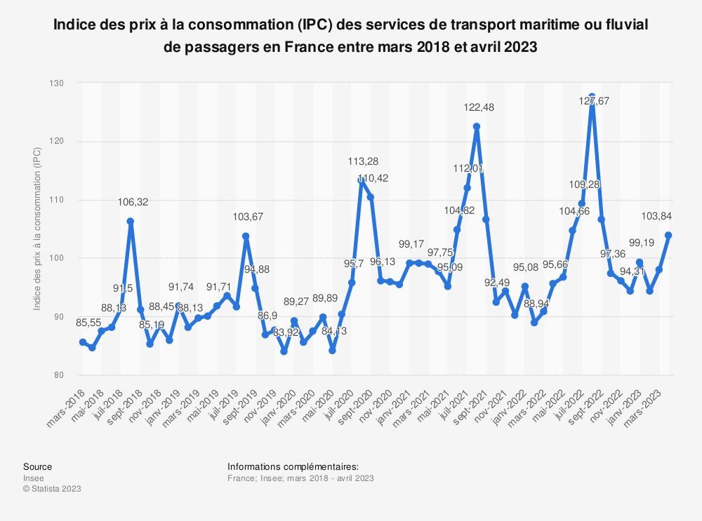 Statistique: Indice des prix à la consommation (IPC) des services de transport maritime ou fluvial de passagers en France entre mars 2019 et mars 2020 | Statista
