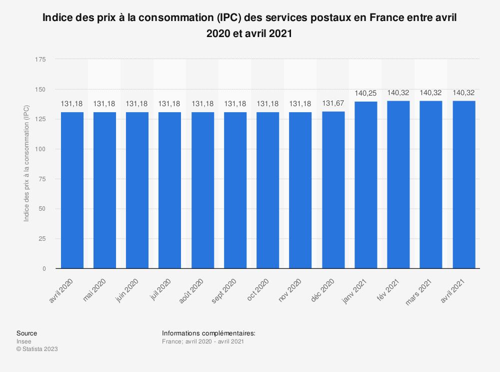 Statistique: Indice des prix à la consommation (IPC) des services postaux en France entre mai 2018 et mai 2019 | Statista