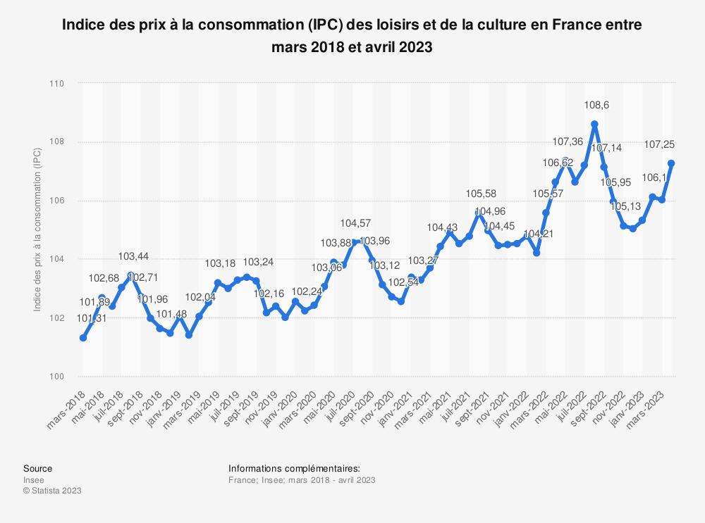 Statistique: Indice des prix à la consommation (IPC) des loisirs et de la culture en France entre mai 2018 et mai 2019 | Statista