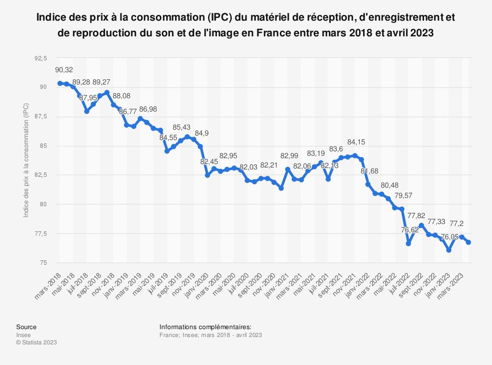 Statistique: Indice des prix à la consommation (IPC) du matériel de réception, d'enregistrement et de reproduction du son et de l'image en France entre mars 2019 et mars 2020 | Statista