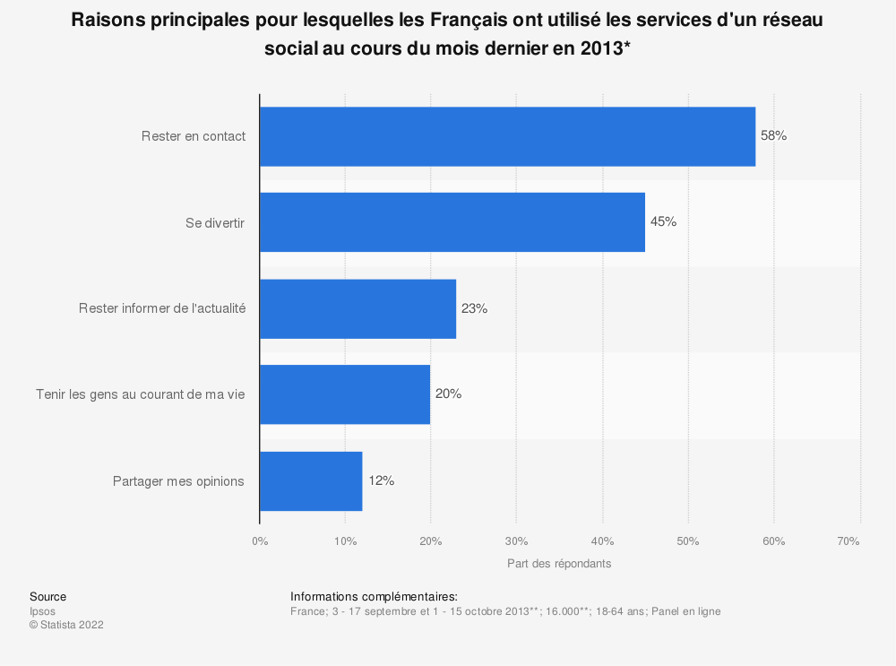 Statistique: Raisons principales pour lesquelles les Français ont utilisé les services d'un réseau social au cours du mois dernier en 2013* | Statista