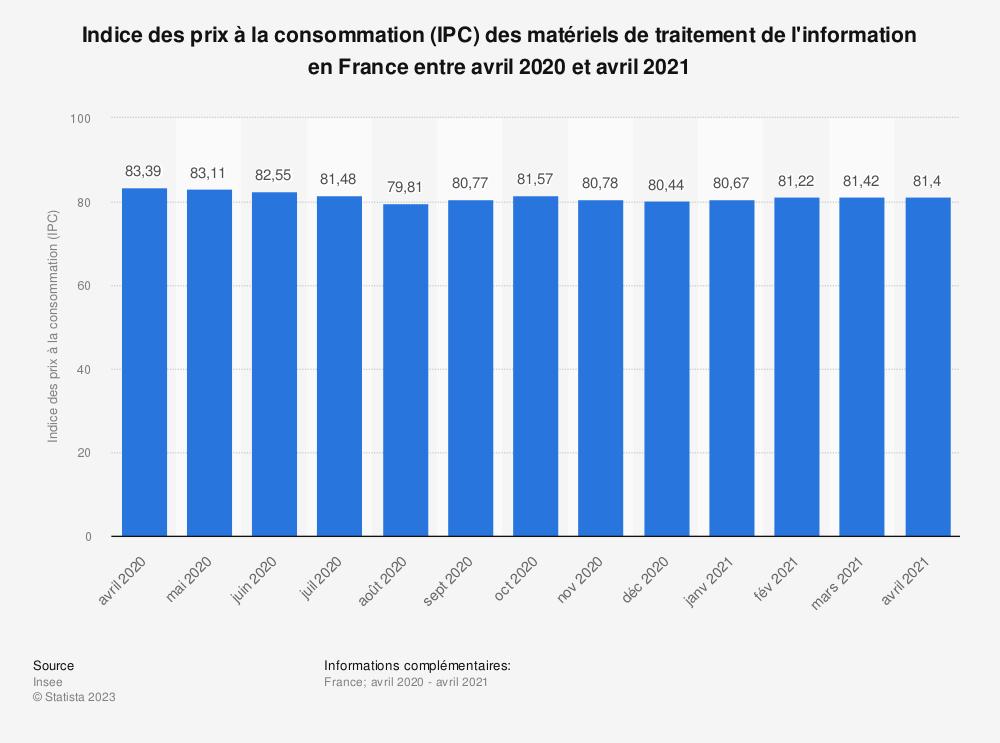 Statistique: Indice des prix à la consommation (IPC) des matériels de traitement de l'information en France entre septembre 2018 et septembre 2019 | Statista