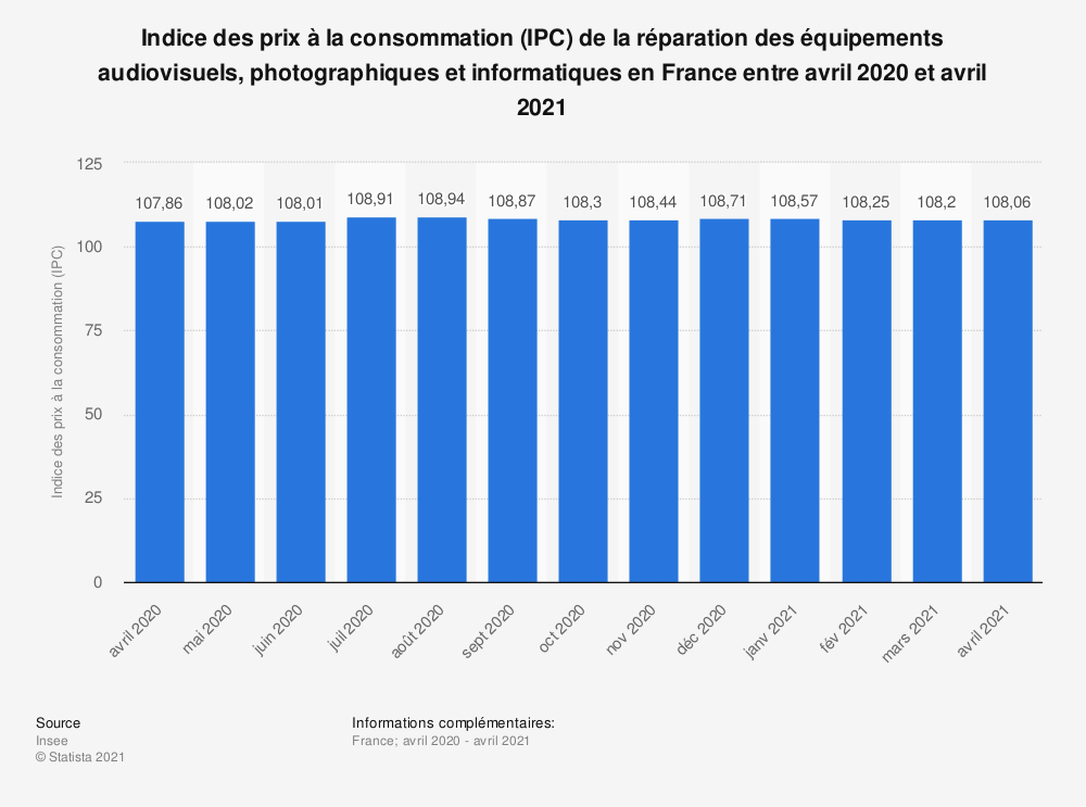 Statistique: Indice des prix à la consommation (IPC) de la réparation des équipements audiovisuels, photographiques et informatiques en France entre mars 2019 et mars 2020 | Statista