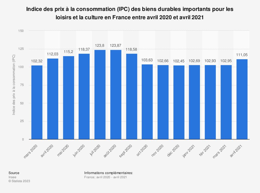 Statistique: Indice des prix à la consommation (IPC) des biens durables importants pour les loisirs et la culture en France entre septembre 2018 et septembre 2019 | Statista