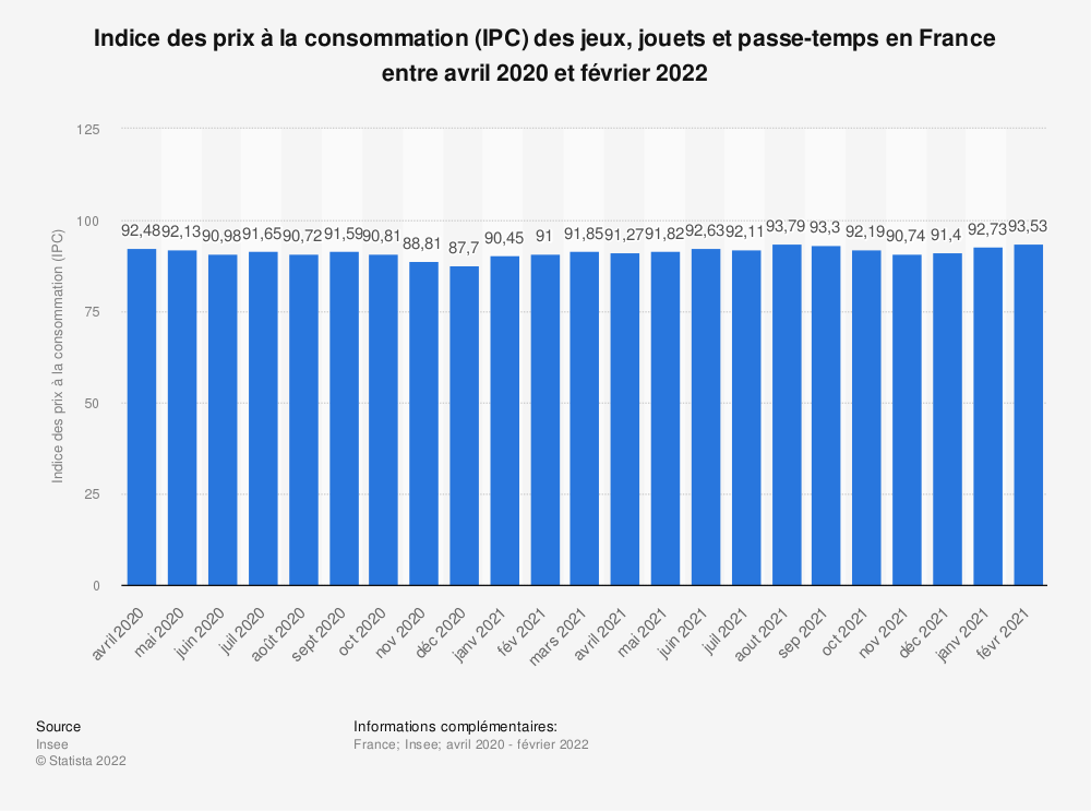 Statistique: Indice des prix à la consommation (IPC) des jeux, jouets et passe-temps en France entre août 2019 et août 2020 | Statista