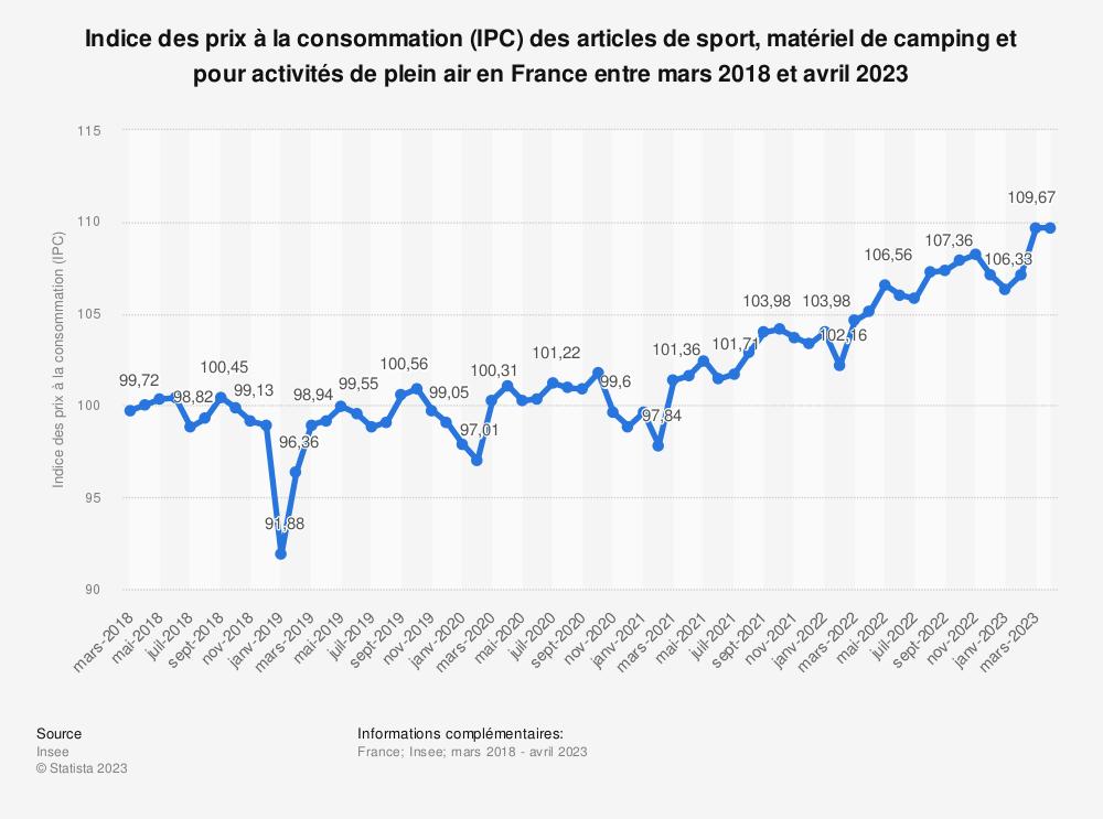 Statistique: Indice des prix à la consommation (IPC) des articles de sport, matériel de camping et pour activités de plein air en France entre mai 2018 et mai 2019 | Statista