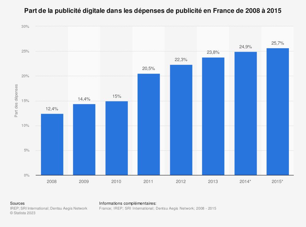 Statistique: Part de la publicité digitale dans les dépenses de publicité en France de 2008 à 2015 | Statista