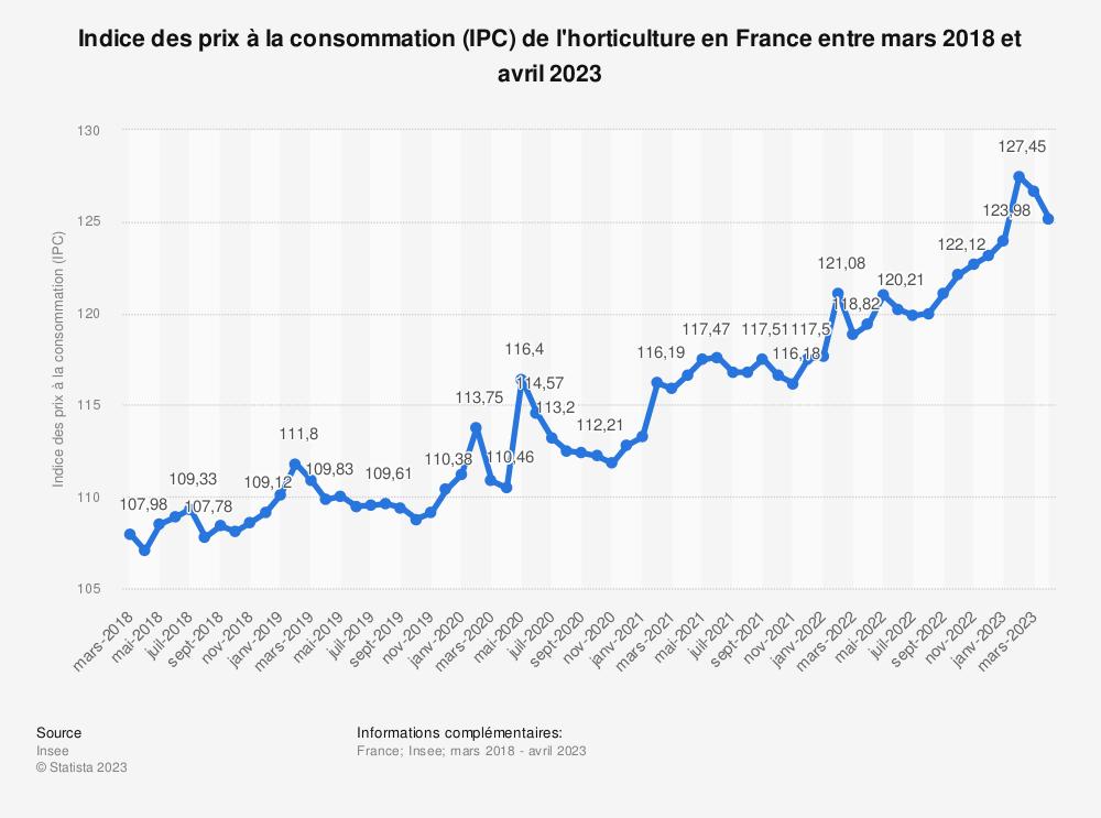 Statistique: Indice des prix à la consommation (IPC) de l'horticulture en France entre décembre 2018 à décembre 2019 | Statista