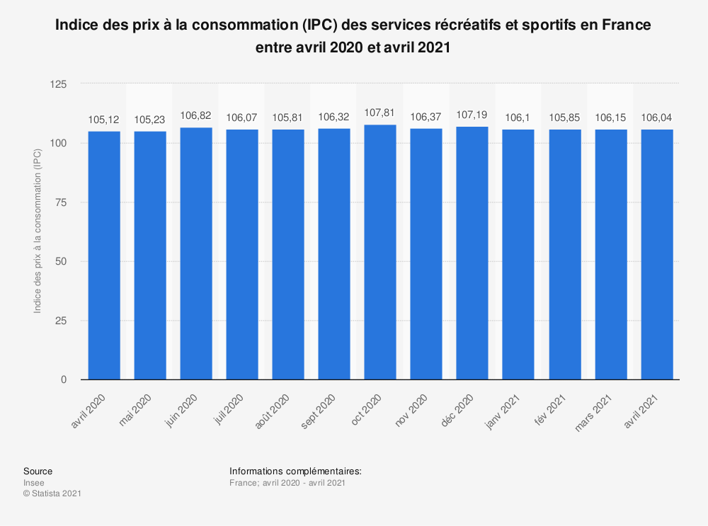Statistique: Indice des prix à la consommation (IPC) des services récréatifs et sportifs en France entre mars 2019 à mars 2020 | Statista