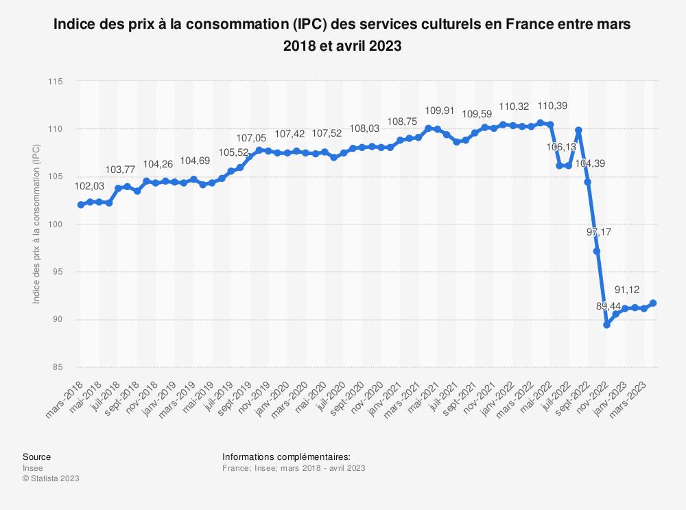 Statistique: Indice des prix à la consommation (IPC) des services culturels en France entre septembre 2018 et septembre 2019 | Statista