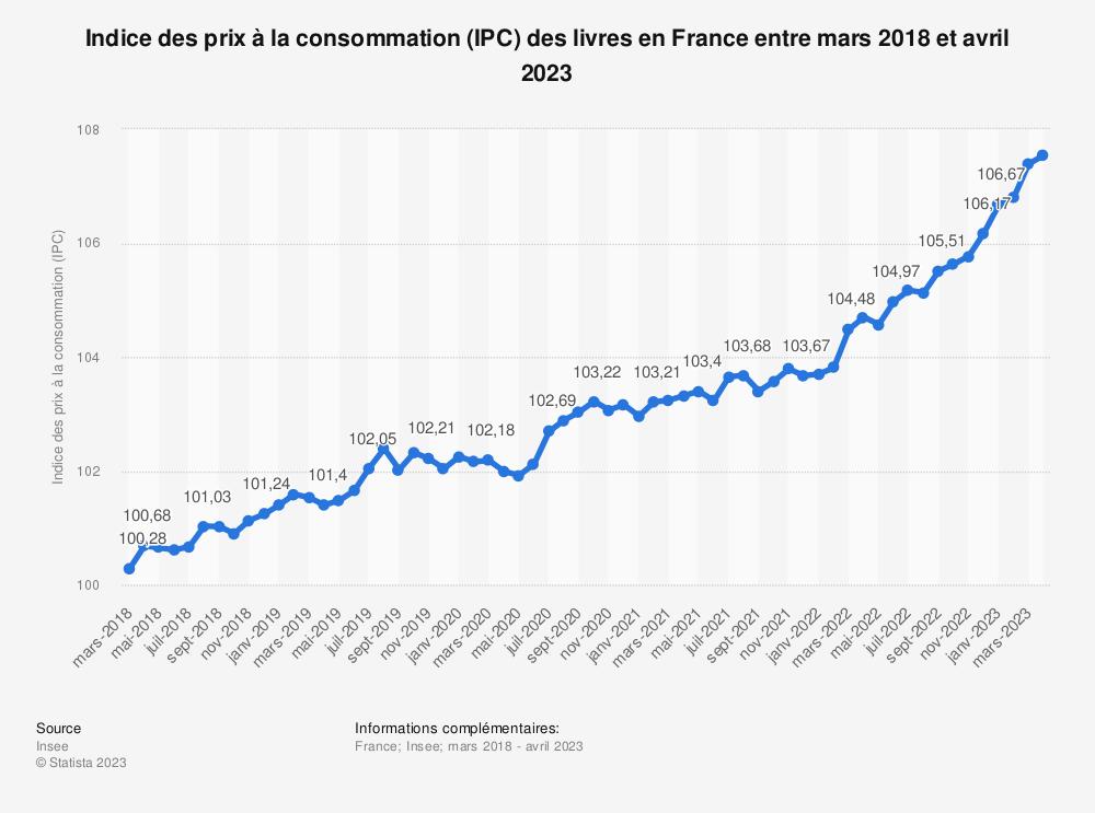 Statistique: Indice des prix à la consommation (IPC) des livres en France entre août 2019 et août 2020 | Statista
