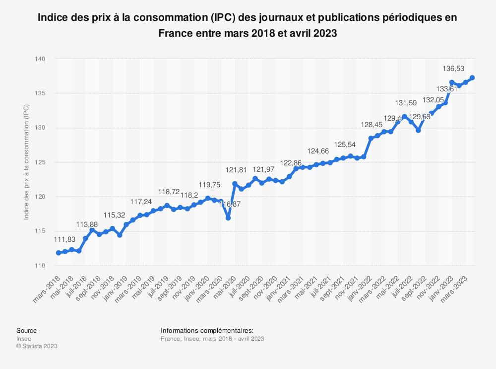 Statistique: Indice des prix à la consommation (IPC) des journaux et publications périodiques en France entre mars 2019 et mars 2020 | Statista