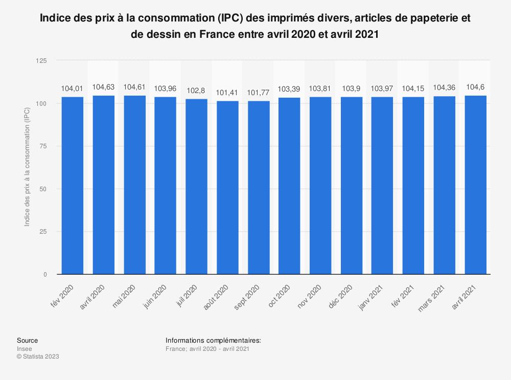 Statistique: Indice des prix à la consommation (IPC) des imprimés divers, articles de papeterie et de dessin en France entre avril 2020 et avril 2021 | Statista