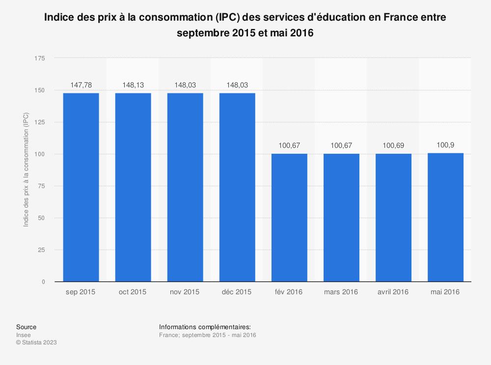 Statistique: Indice des prix à la consommation (IPC) des services d'éducation en France entre septembre 2015 et mai 2016 | Statista