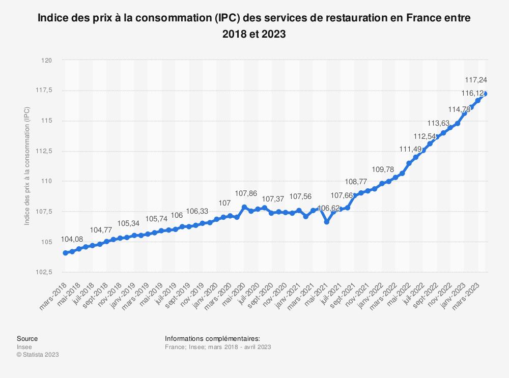 Statistique: Indice des prix à la consommation (IPC) des services de restauration en France entre mars 2019 et mars 2020 | Statista