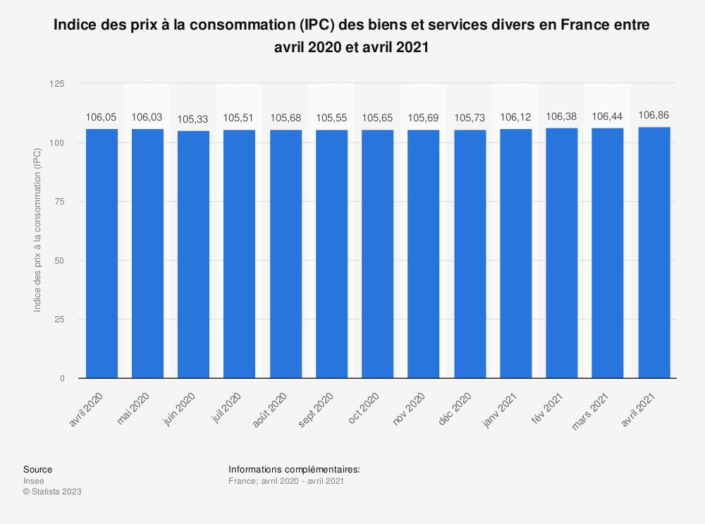 Statistique: Indice des prix à la consommation (IPC) des biens et services divers en France entre août 2019 et août 2020 | Statista