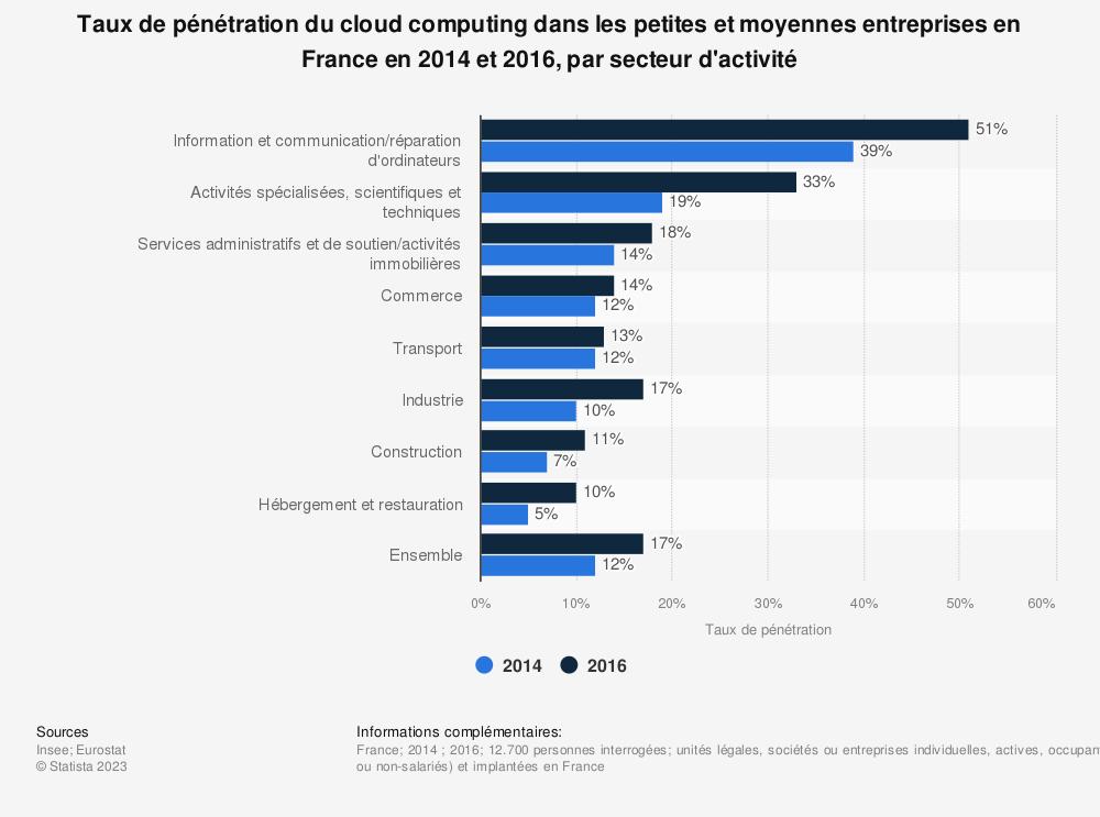 Statistique: Taux de pénétration du cloud computing dans les petites et moyennes entreprises en France en 2014 et 2016, par secteur d'activité | Statista