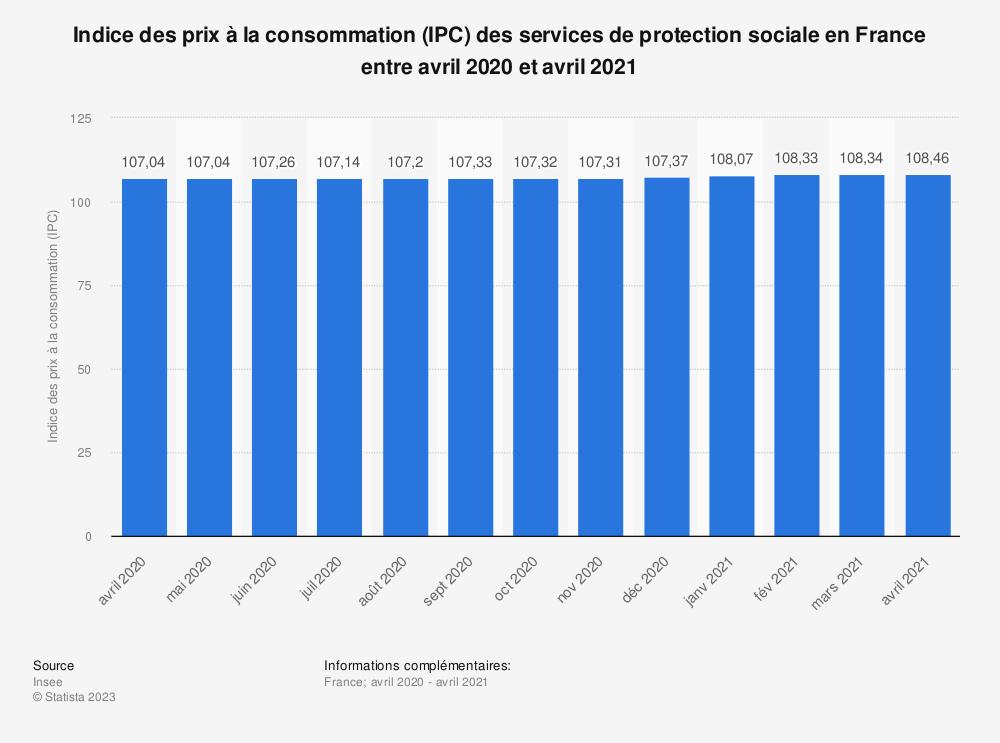Statistique: Indice des prix à la consommation (IPC) des services de protection sociale en France entre mars 2019 et mars 2020 | Statista