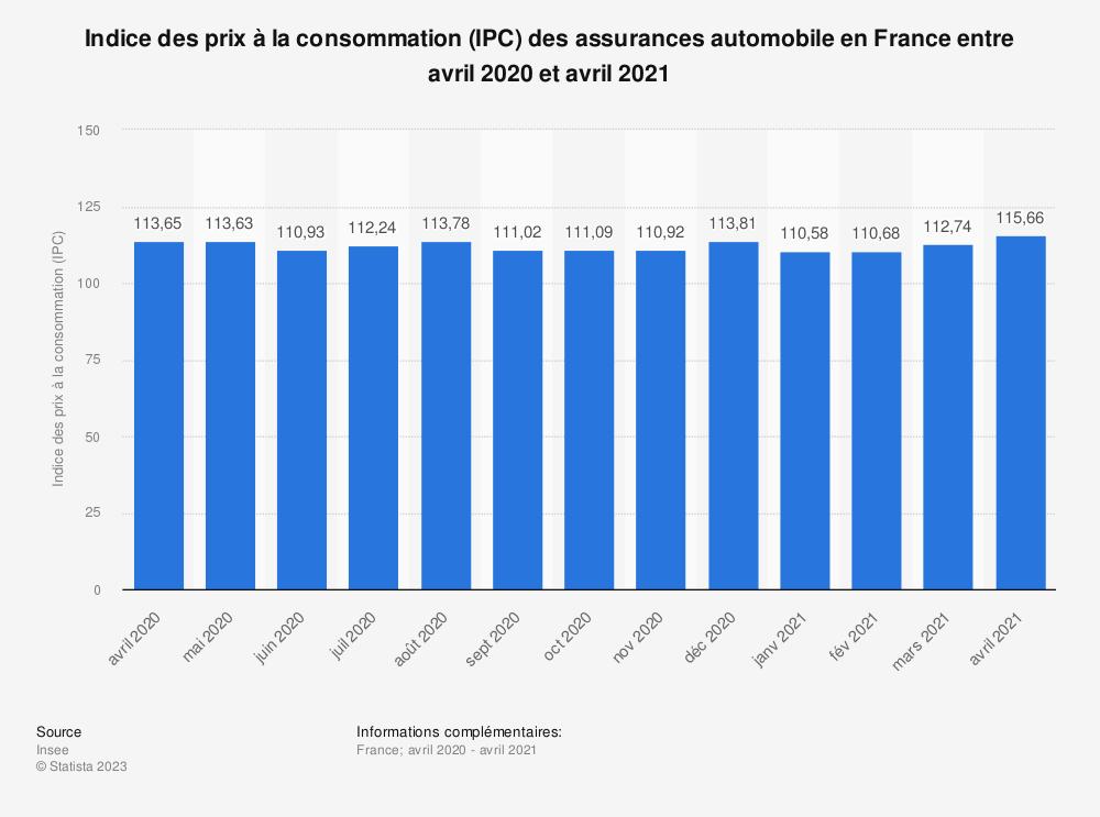 Statistique: Indice des prix à la consommation (IPC) des assurances automobile en France entre août 2019 et août 2020 | Statista
