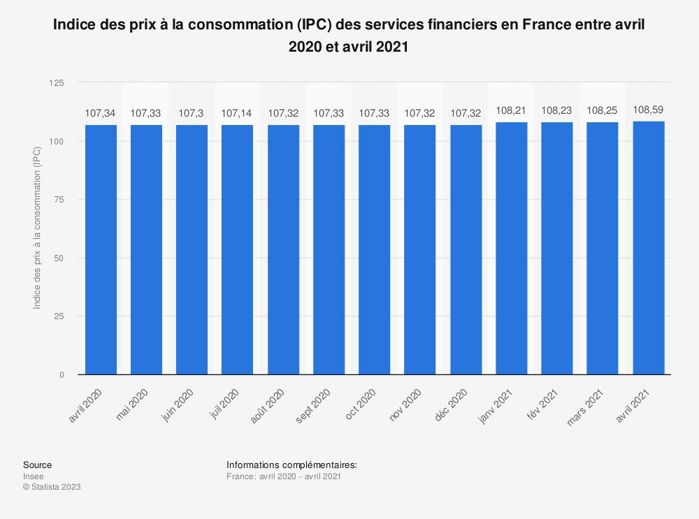 Statistique: Indice des prix à la consommation (IPC) des services financiers en France entre août 2019 et août 2020 | Statista