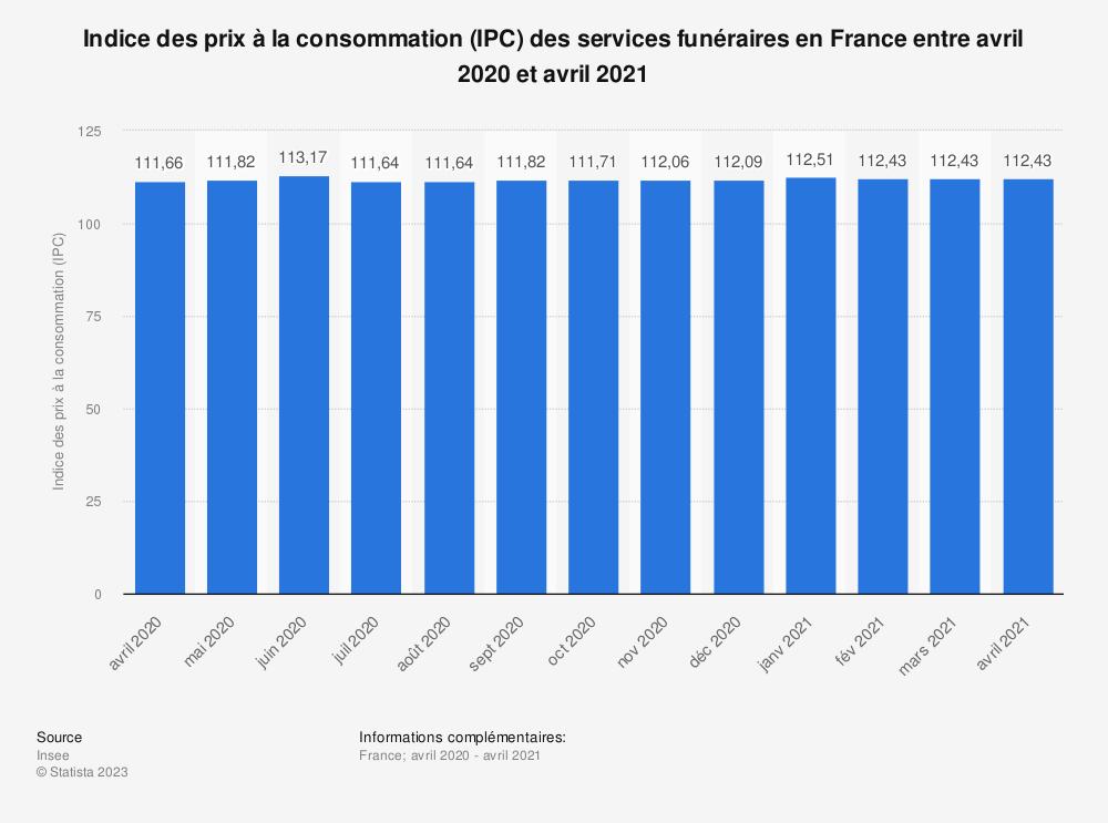 Statistique: Indice des prix à la consommation (IPC) des services funéraires en France entre août 2019 et août 2020 | Statista