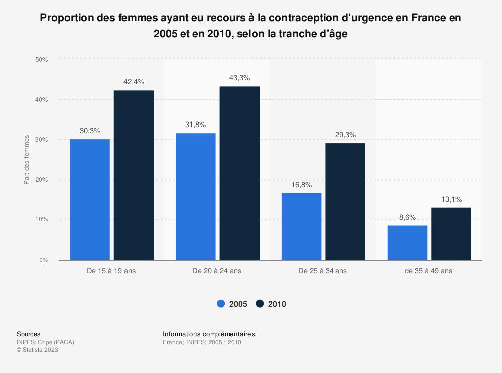 Statistique: Proportion des femmes ayant eu recours à la contraception d'urgence en France en 2005 et en 2010, selon la tranche d'âge | Statista