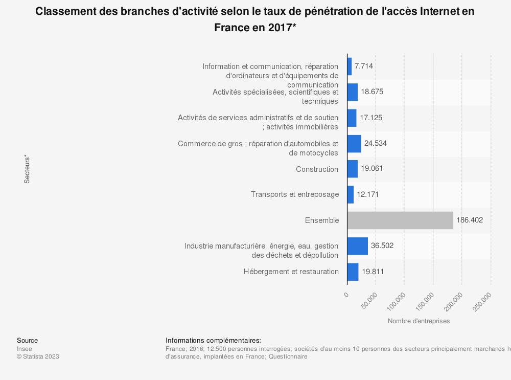 Statistique: Classement des branches d'activité selon le taux de pénétration de l'accès Internet en France en 2017* | Statista