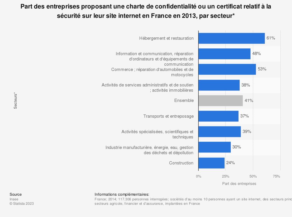 Statistique: Part des entreprises proposant une charte de confidentialité ou un certificat relatif à la sécurité sur leur site internet en France en 2013, par secteur* | Statista