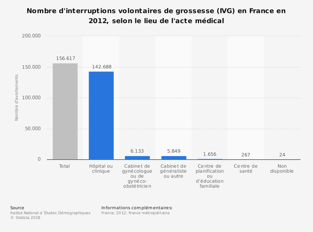 Statistique: Nombre d'interruptions volontaires de grossesse (IVG) en France en 2012, selon le lieu de l'acte médical | Statista