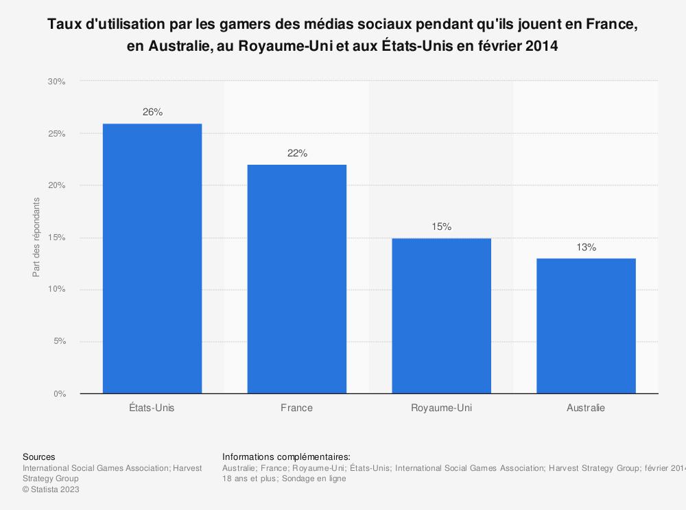 Statistique: Taux d'utilisation par les gamers des médias sociaux pendant qu'ils jouent en France, en Australie, au Royaume-Uni et aux États-Unis en février 2014 | Statista