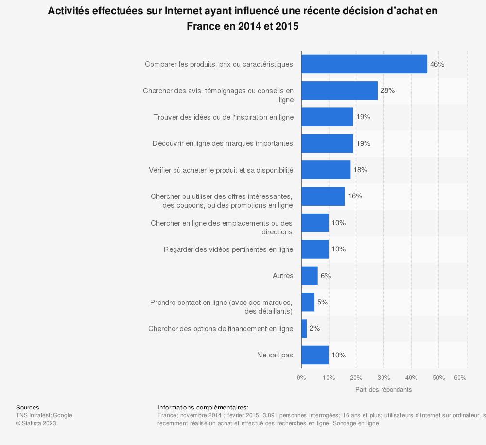 Statistique: Activités effectuées sur Internet ayant influencé une récente décision d'achat en France en 2014 et 2015 | Statista