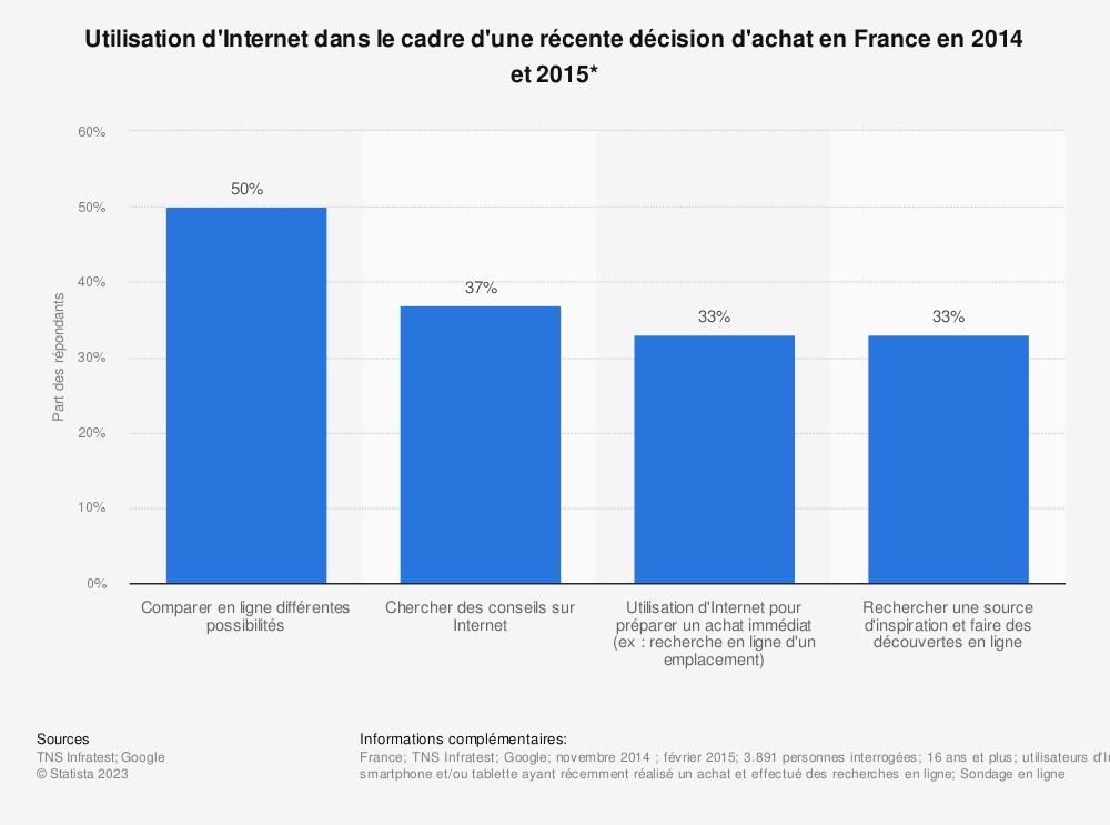 Statistique: Utilisation d'Internet dans le cadre d'une récente décision d'achat en France en 2014 et 2015* | Statista