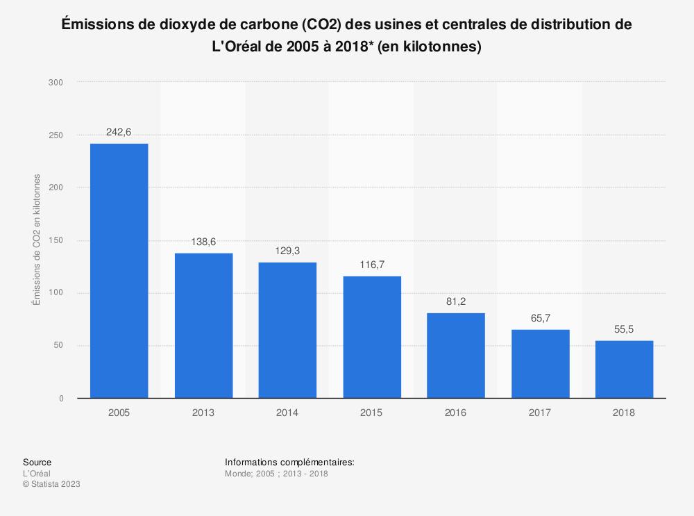 Statistique: Émissions de dioxyde de carbone (CO2) des usines et centrales de distribution de L'Oréal de 2005 à 2018* (en kilotonnes) | Statista