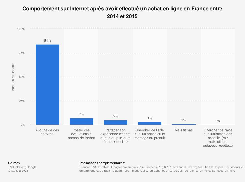Statistique: Comportement sur Internet après avoir effectué un achat en ligne en France entre 2014 et 2015 | Statista