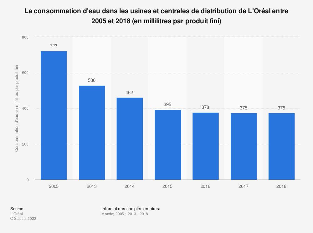 Statistique: La consommation d'eau dans les usines et centrales de distribution de L'Oréal entre 2005 et 2018 (en millilitres par produit fini) | Statista