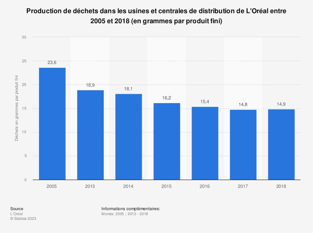 Statistique: Production de déchets dans les usines et centrales de distribution de L'Oréal entre 2005 et 2018 (en grammes par produit fini) | Statista