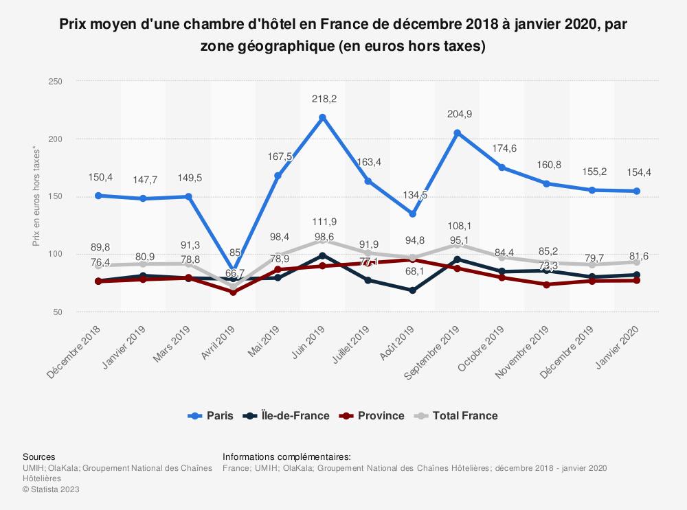 Statistique: Prix moyen hors taxe des hôtels en France d'octobre à avril 2019, par zone géographique (en euros) | Statista