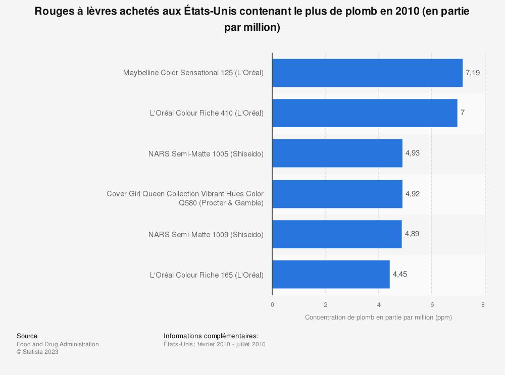 Statistique: Rouges à lèvres achetés aux États-Unis contenant le plus de plomb en 2010 (en partie par million) | Statista