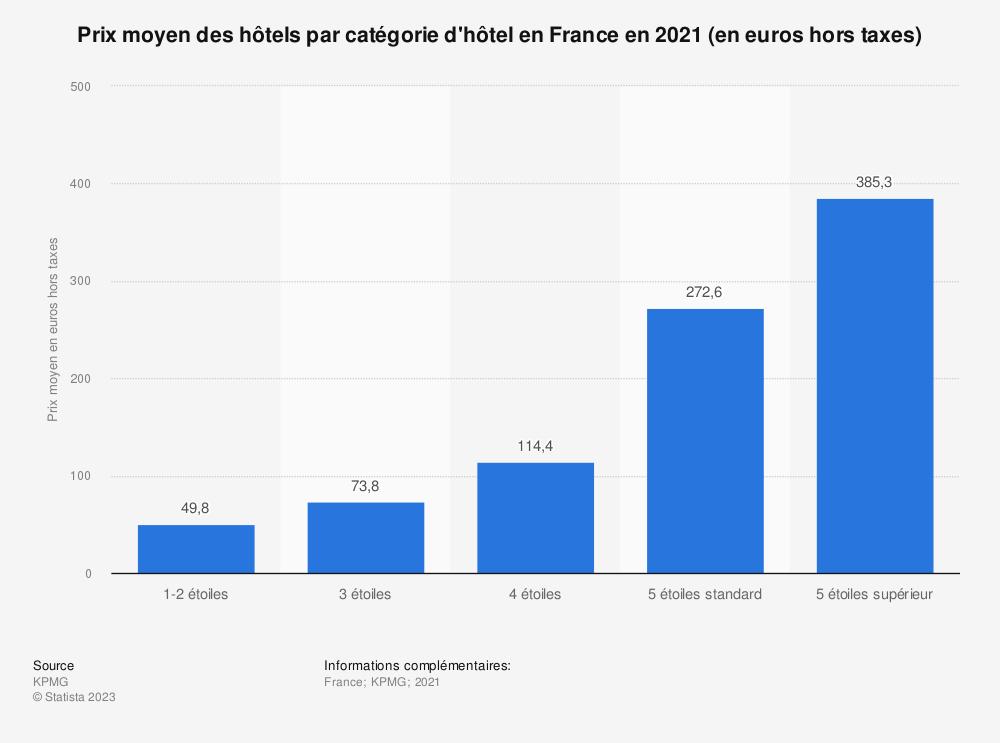 Statistique: Prix moyen hors taxe des hôtels en France en janvier 2019, par catégorie (en euros) | Statista