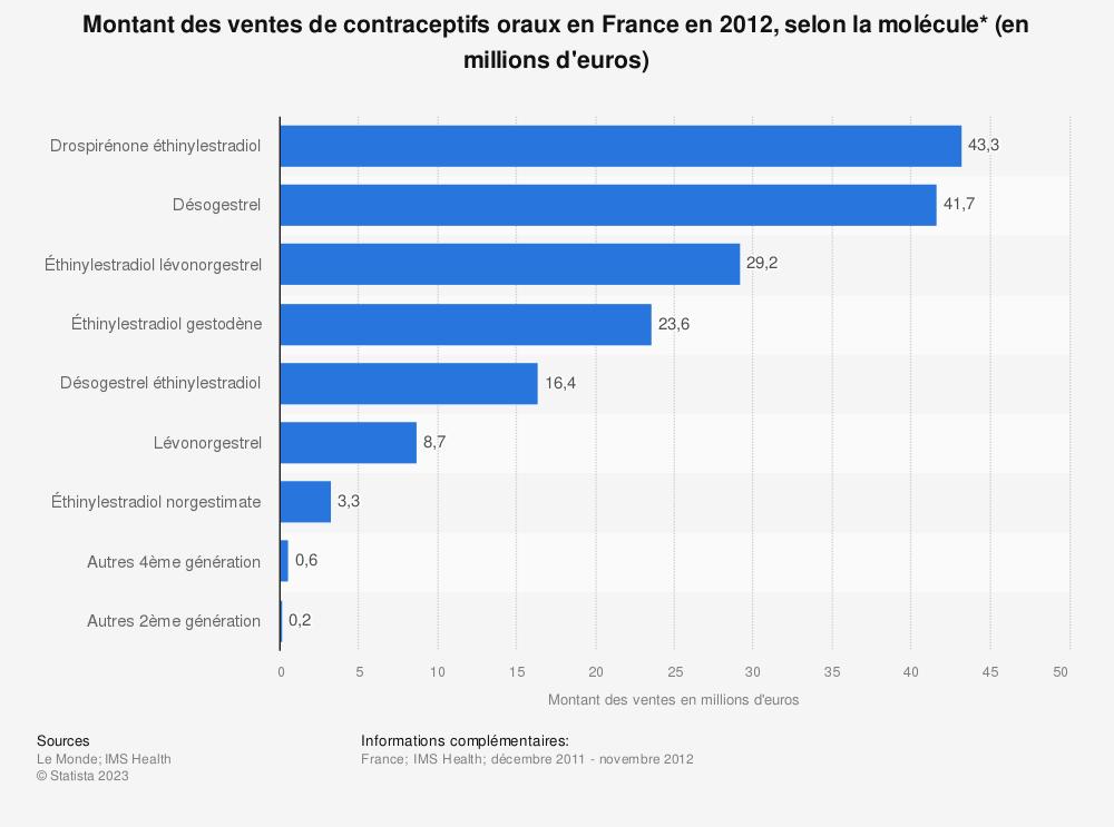 Statistique: Montant des ventes de contraceptifs oraux en France en 2012, selon la molécule* (en millions d'euros) | Statista