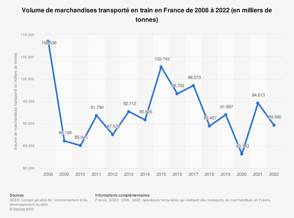 Statistique: Volume de marchandises transporté en train en France de 2008 à 2018 (en milliers de tonnes taxées) | Statista