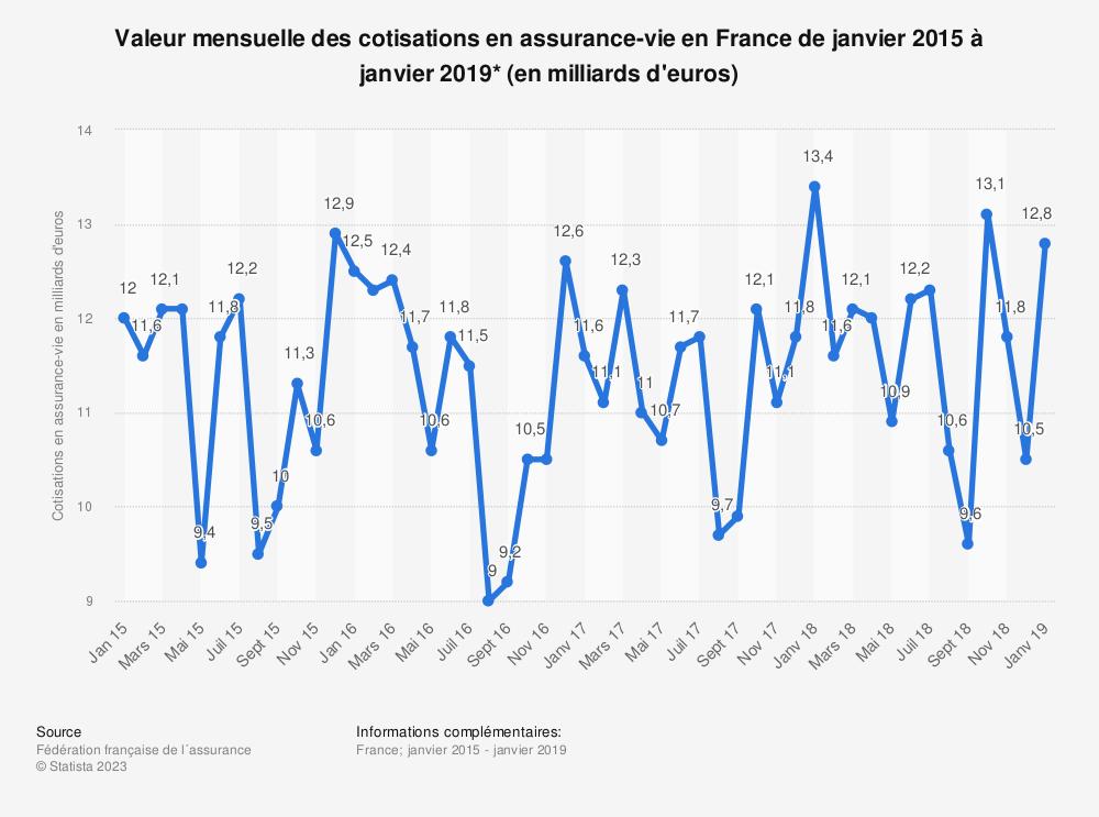 Statistique: Montant mensuel des cotisations en assurance-vie en France de septembre 2014 à janvier 2017* (en milliards d'euros) | Statista