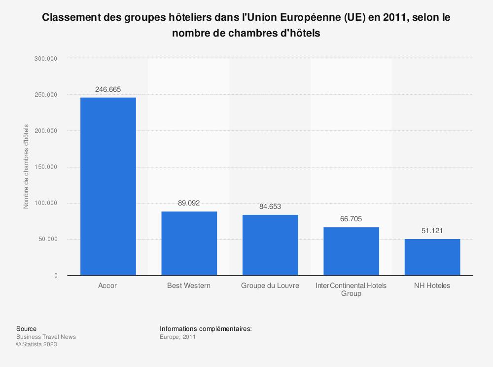 Statistique: Classement des groupes hôteliers dans l'Union Européenne (UE) en 2011, selon le nombre de chambres d'hôtels | Statista