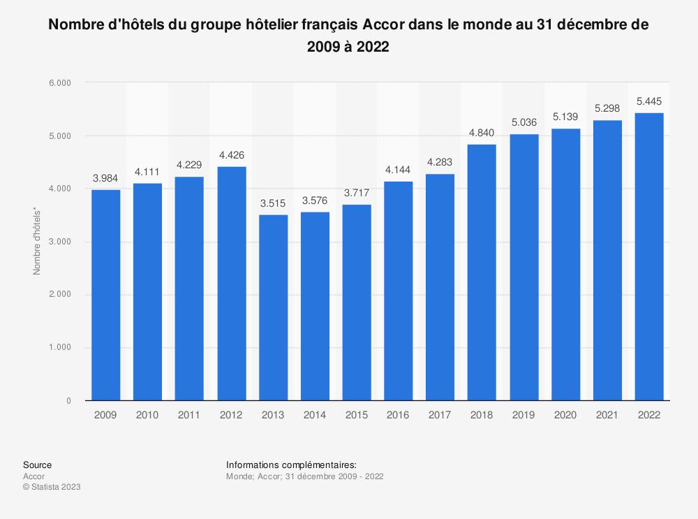 Statistique: Nombre d'hôtels du groupe hôtelier français Accor dans le monde au 1er janvier de 2009 à 2018 | Statista