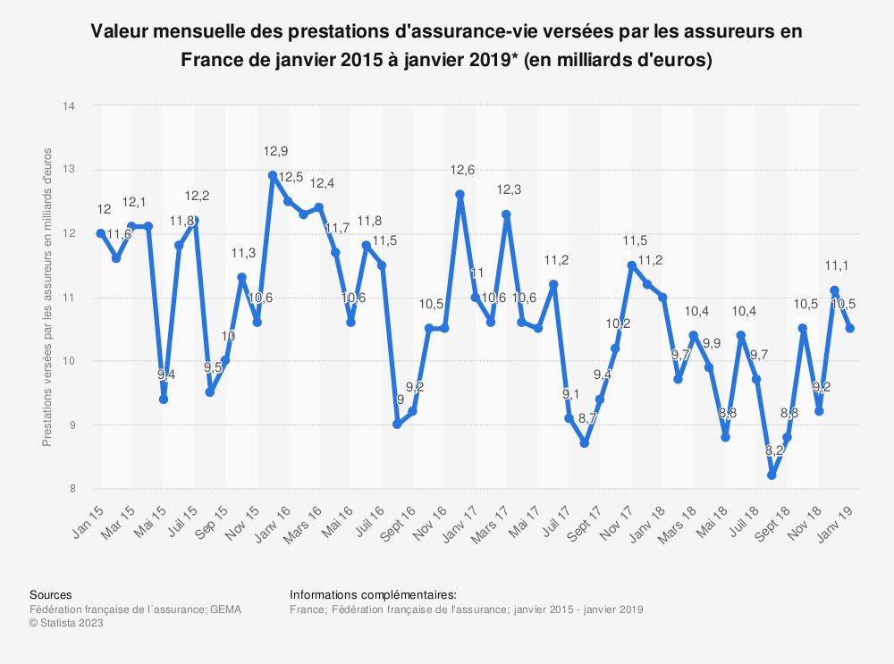 Statistique: Valeur mensuelle des prestations d'assurance-vie versées par les assureurs en France de janvier 2015 à janvier 2019* (en milliards d'euros) | Statista