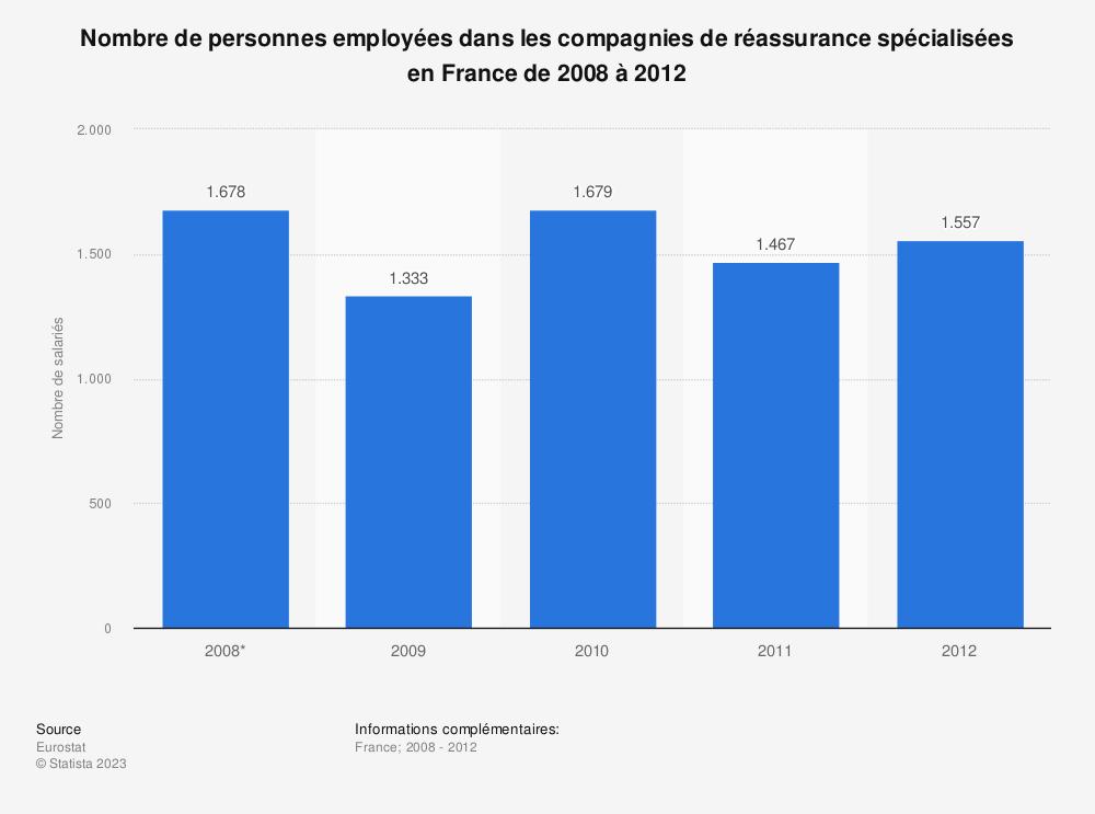 Statistique: Nombre de personnes employées dans les compagnies de réassurance spécialisées en France de 2008 à 2012 | Statista
