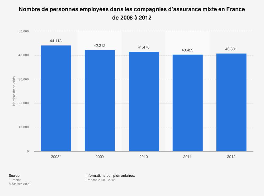 Statistique: Nombre de personnes employées dans les compagnies d'assurance mixte en France de 2008 à 2012 | Statista
