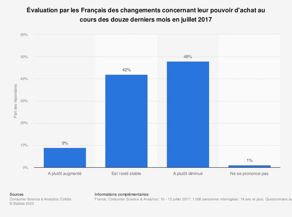 Statistique: Évaluation par les Français des changements concernant leur pouvoir d'achat au cours des douze derniers mois en juillet 2017 | Statista