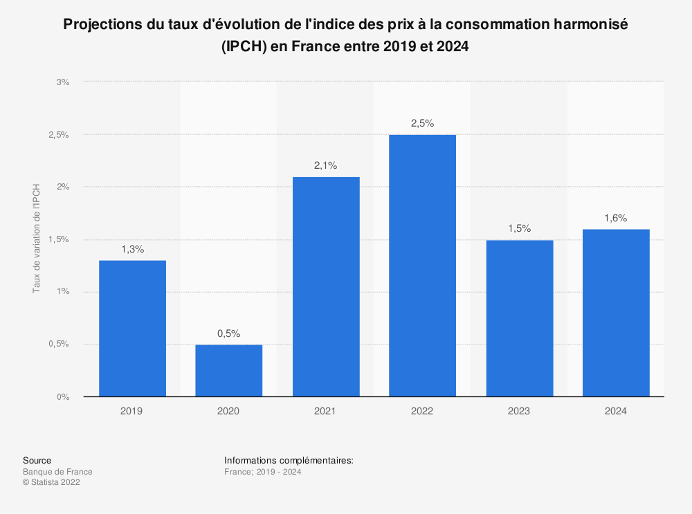 Evolution Du Taux D Inflation France 2016 2021 Prevision